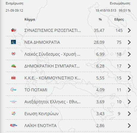 Выборы в Греции сентябрь 2015 результаты