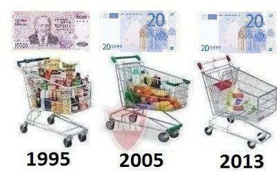 От драхмы до евро